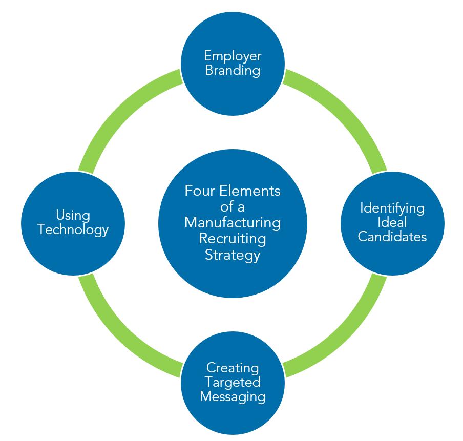 Recruiting manufacturing employees Warren Averett image