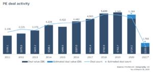 Warren Averett Private Equity Breakdown image
