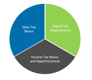 Warren Averett remote work taxes image