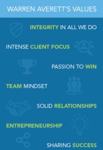 Warren Averett accounting firm values image