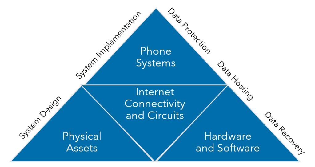 Warren Averett Technology Group IT Infrastructure Outsourcing Image