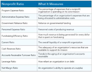 Warren Averett nonprofit ratios image