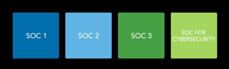 Warren Averett SOC examination types image