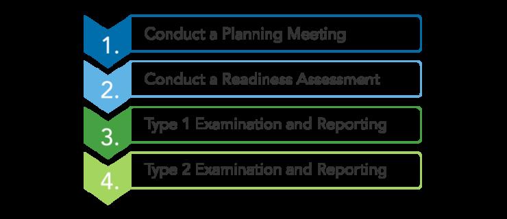 Warren Averett SOC examination steps
