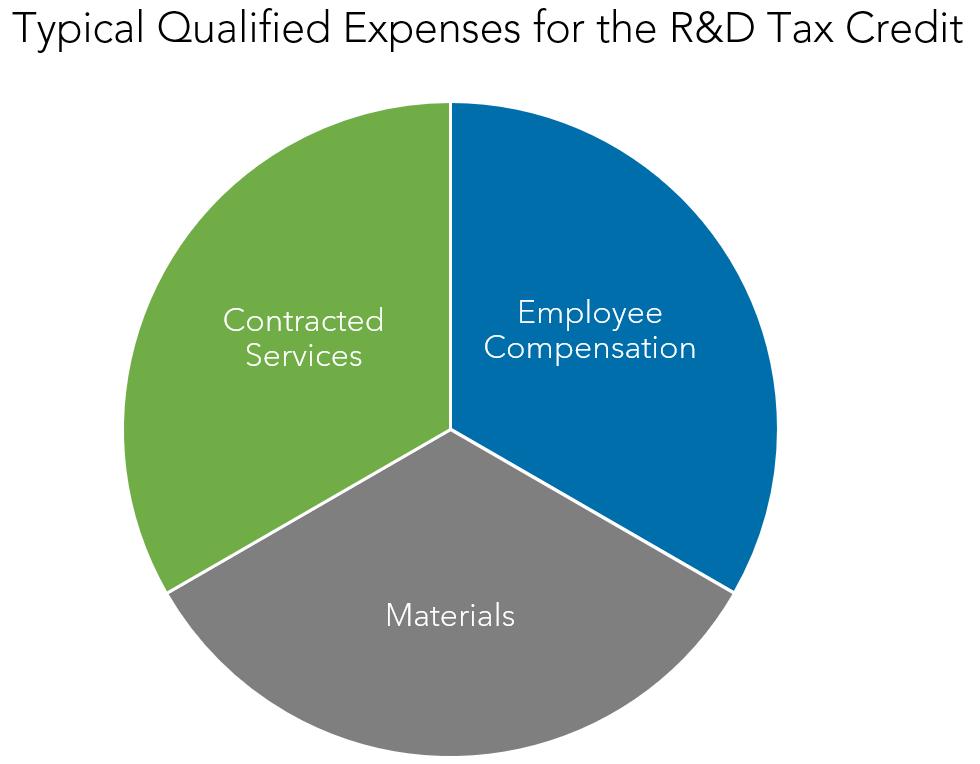 Warren Averett r&d tax credit image