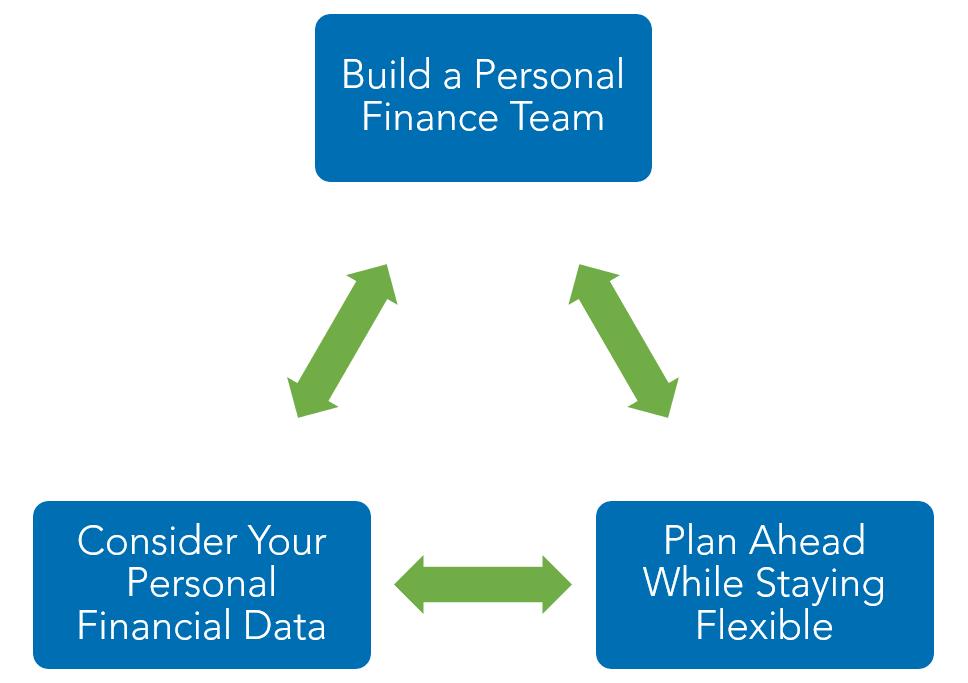 personal and family finance Warren Averett image