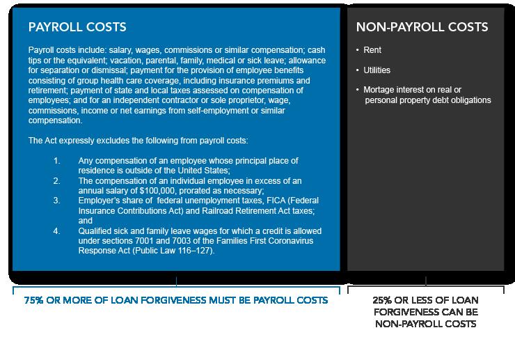 Warren Averett PPP loan forgiveness chart qualified expenses