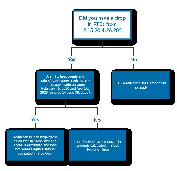 Warren Averett PPP loan forgiveness chart restoration test