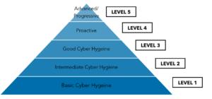 Warren Averett CMMC Compliance image