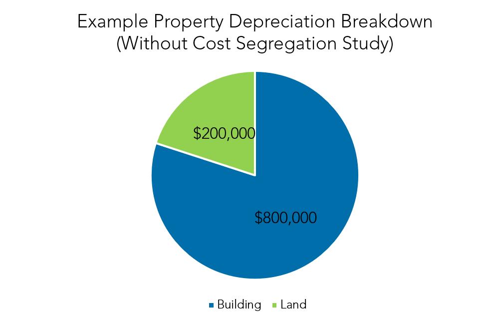 Warren Averett what is a cost segregation study image