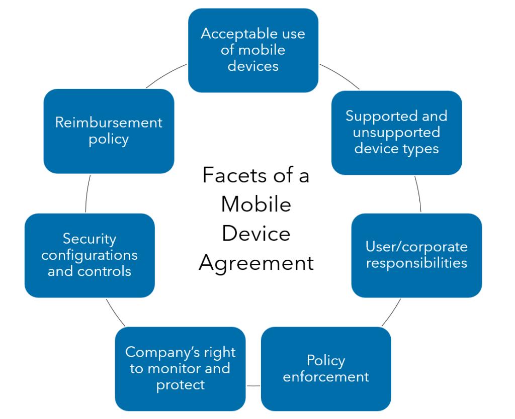 Warren Averett BYOD and Mobile Device Management image