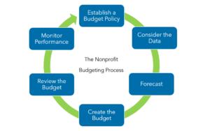 Warren Averett nonprofit budget image