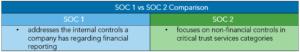 Warren Averett SOC 1 vs SOC 2 image