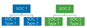 Warren Averett SOC Report Types image